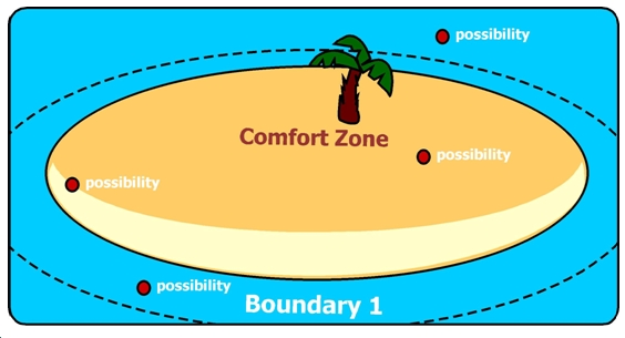 Comfort Zone Diagram 3