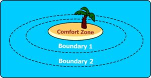 Comfort Zone Diagram 1