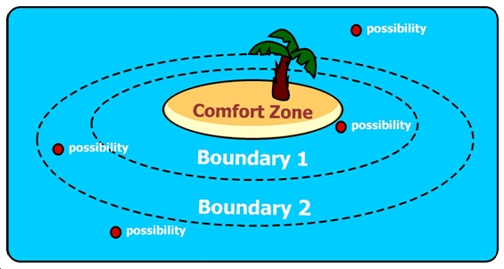 Comfort Zone Diagram 2