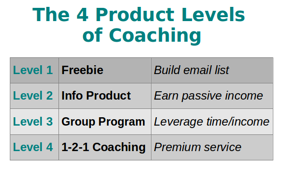 4-Product-Levels-of-Coaching